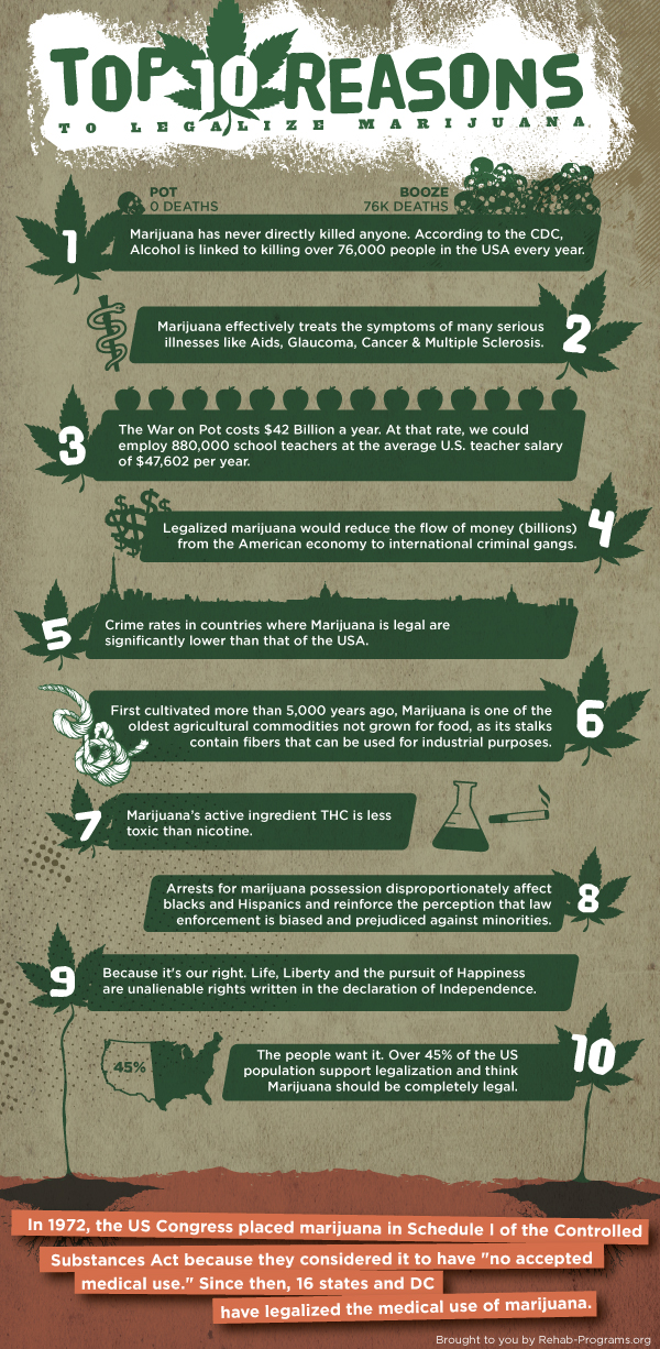 the types uses and reasons for the legalization of marijuana