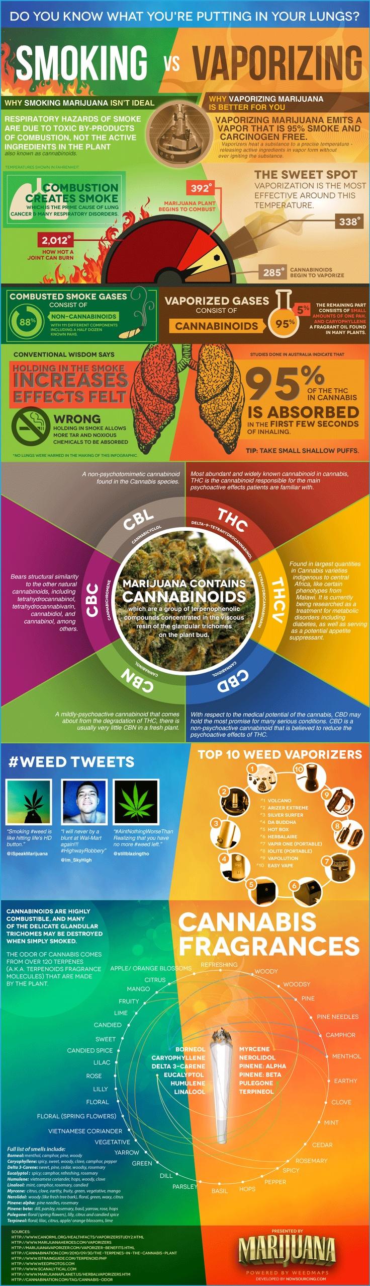 Marijuana - Smoking Vs Vaping