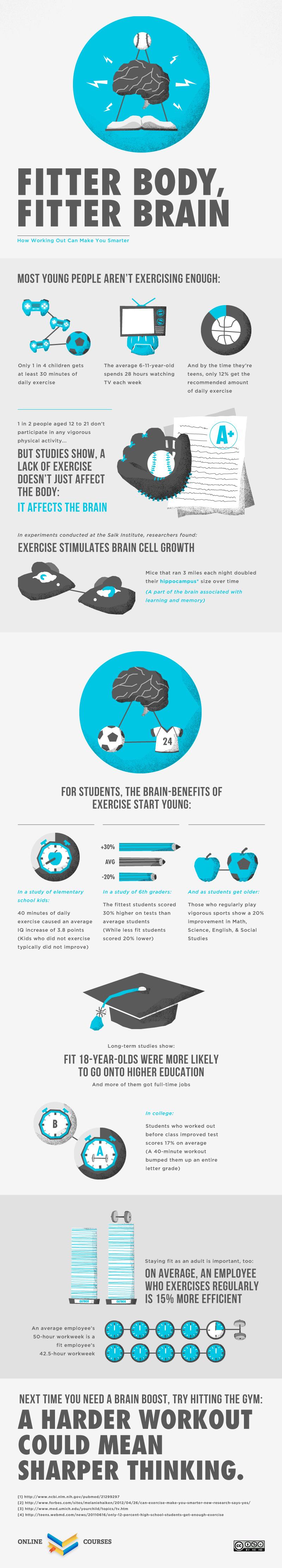 Fitter Body, Fitter Brain - Exercise Infographic