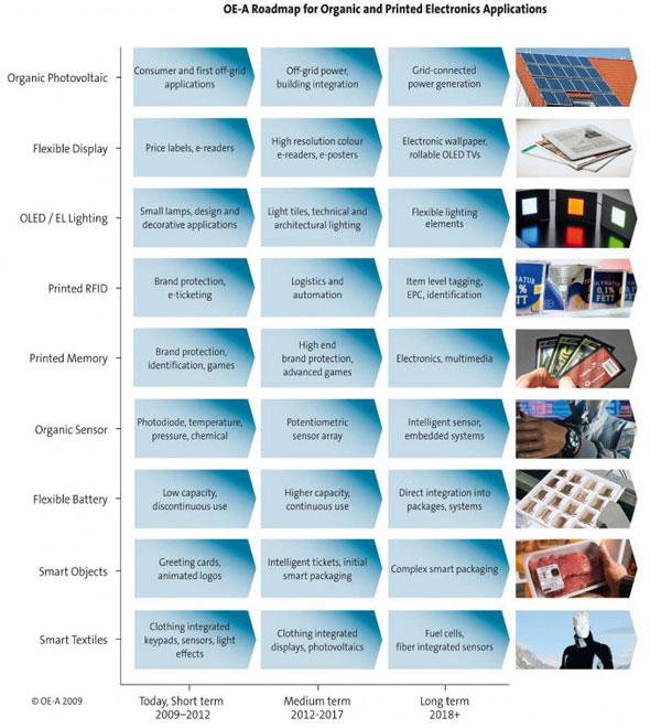 Technological Advances - Organic Electronics table