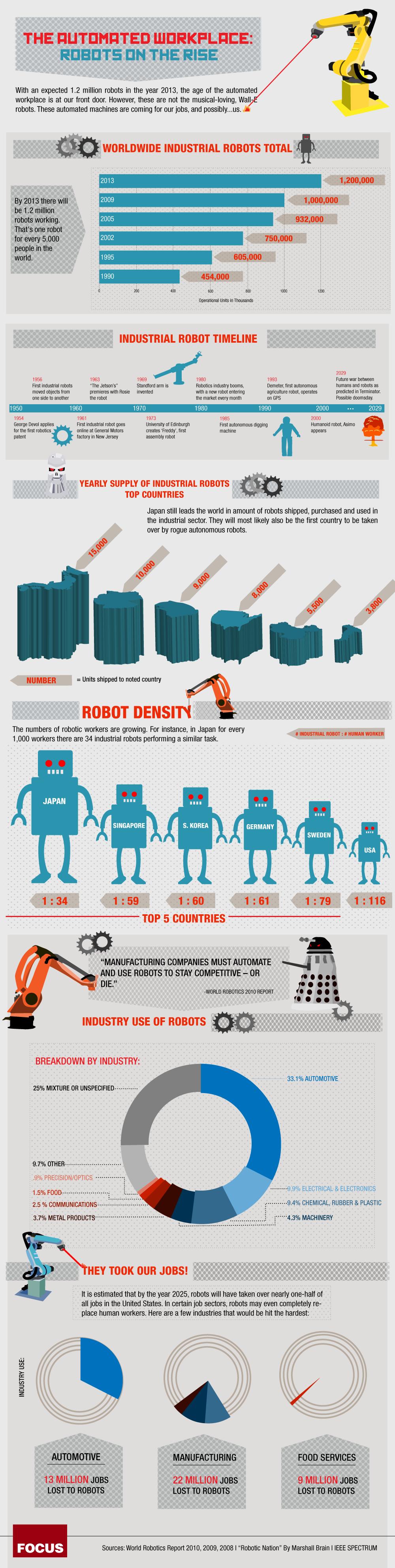 Technological Advances - Robots Infographic