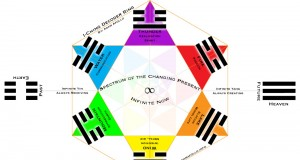 Using the I Ching - A Spiritual Guide | Third Monk image 9