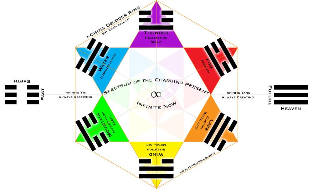 knowledge-iching-spectrum-full