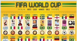 The History of the World Cup (1990-2014) | Third Monk image 1