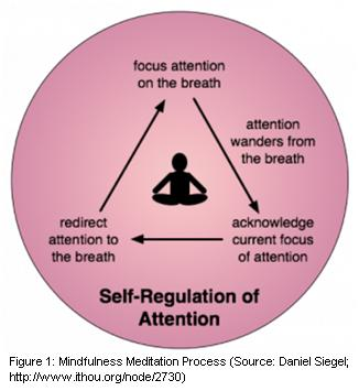 power of meditation 1